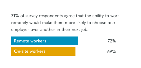 72% would pick one employer