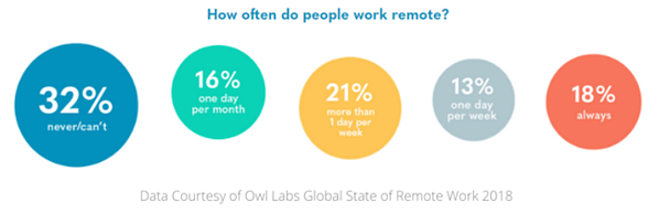 How Often People Work Remotely Hybrid Teams