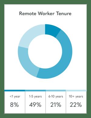 Tenure-remote-workers