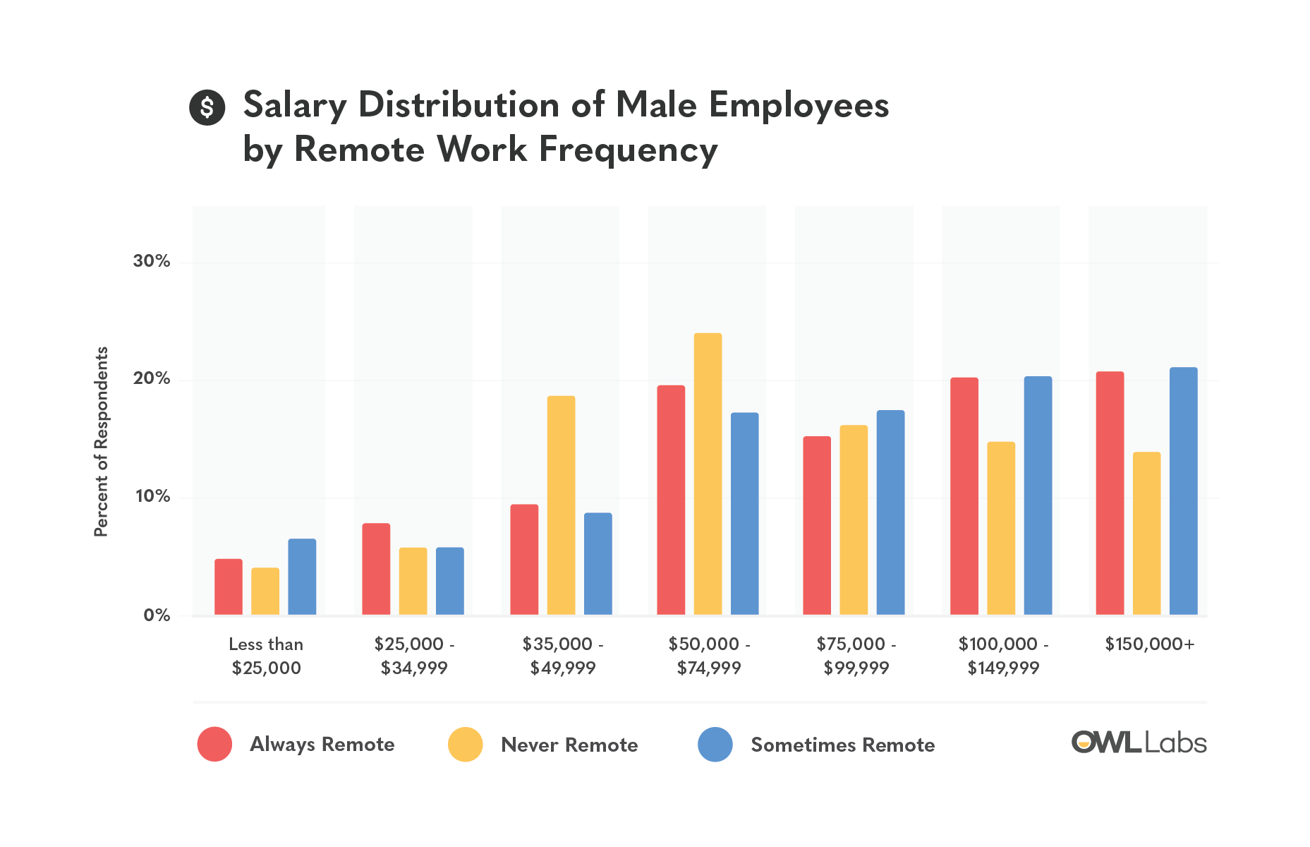 equal pay day owl labs 3