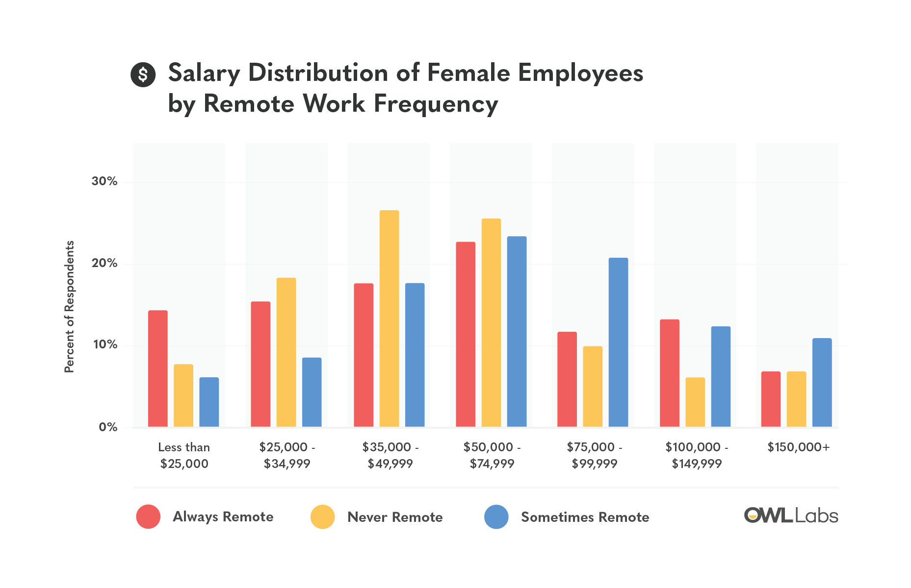 equal pay day owl labs 4