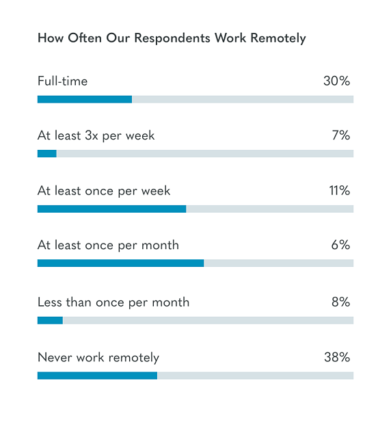 how often remote work owl labs