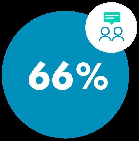 percent-66