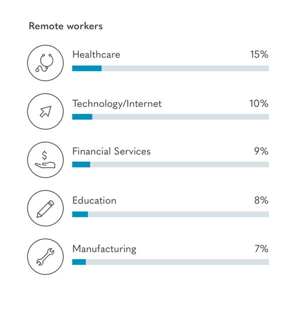 remote worker industries