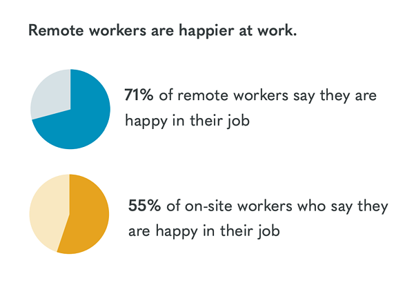 Owl Labs 2019 State of Remote Work report found: Remote workers are happier at work. 71% of remote workers say they are happy in their job 55% of on-site workers say they are happy in their job