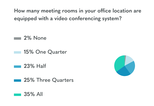 state of video conferencing 2019 stat 2