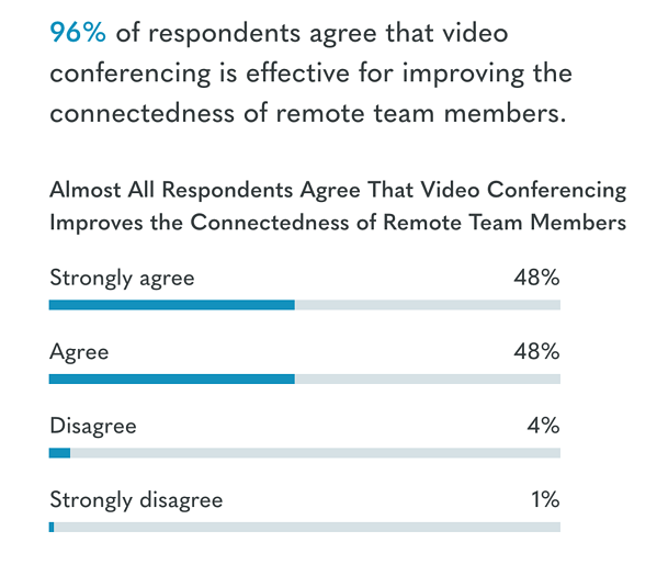 state of video conferencing 2019 stat