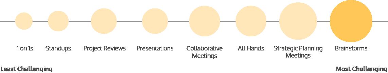 Brainstorms Meetings Most Challenging